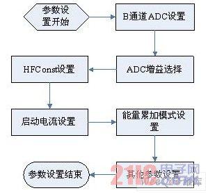 以设计一款额定电压220v(un),10(60)a电流规格,表常数为1600imp