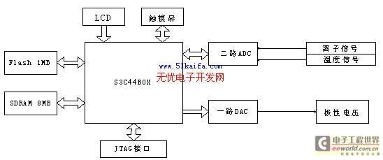 240象素stn伪彩色lcd,输入使用4线电阻式触摸屏,操作系统为uc/os-ii