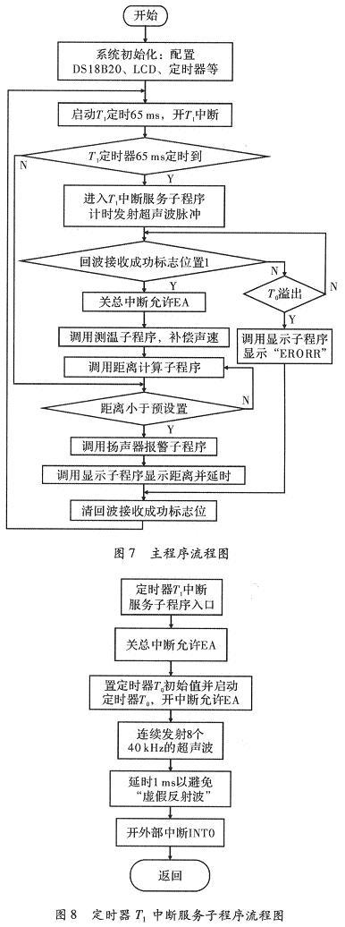 超声波测距系统方案研究与设计