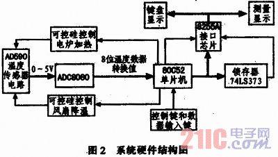 基于80c52单片机的电加热数字恒温控制系统设计