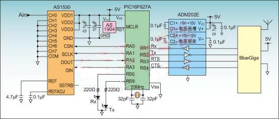 据此可以推算出zui小的源阻抗R=2.4kΩ。这里,MUX的输入阻抗是800Ω,因此信号的源阻抗必须小于1.6kΩ。如果待数字化信号的源阻抗太高,可以用运放进行放大和/或缓冲。      PIC16F627微控制器采用SPI接口从AS1530存取数据,SPI接口由片选(CSN)、串行时钟(SCLK)、数据输入(DIN)和数据输出(DOUT)组成。CSN线对数据进行组帧,数据在SCLK线的上升沿写入AS1530或读出来。数据流由8个用于选择输入通道、输入范围