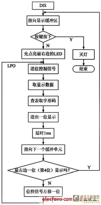 ad0809部分程序流程图为图5.