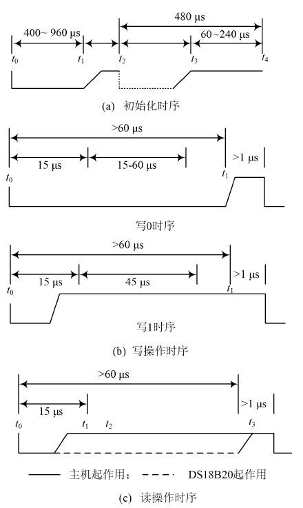 电池温度智能监测系统设计与实现