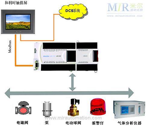 图1气体分析辅助系统硬件结构示意图