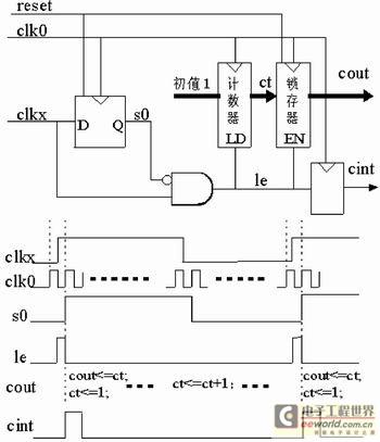 在数字频率计中,测周期计数器是主要的电路,其功能是:使用标准