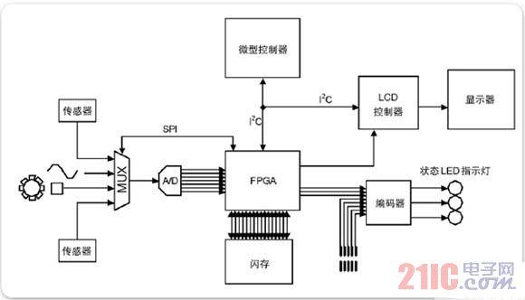 使用混合信号示波器调试混合信号嵌入式设计