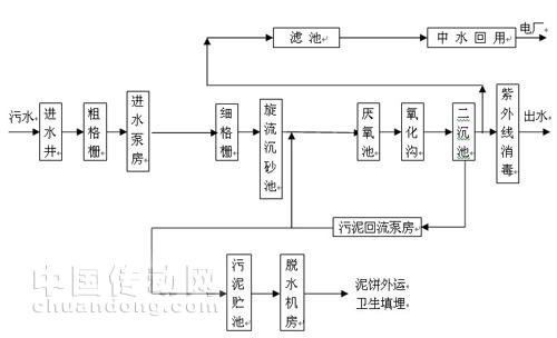 图2-1邹城污水处理厂总体工艺流程图