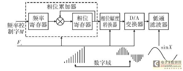 设计采用ADI公司的高端产品AD9912.它zui高支持1GHz的采样时钟,并且内置了一个14bit的D/A变换器,支持48bit的频率调节字,zui高频率分辨率为4μHz.AD9912的突出特点是拥有能编程的辅助直接数字频率合成器通道,可以降低输出频谱中谐波杂散的等级,改进了DDS固有的杂散和噪声大的缺点。      本设计中采用MSP430F2012单片机作为AD9912频率输出的控制器。在启动DDS芯片前,首先要配置信号IO_UPDAte、PWRDOWN、HOLDOVER及S1~S4
