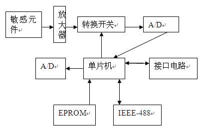 智能压力传感器行业分析