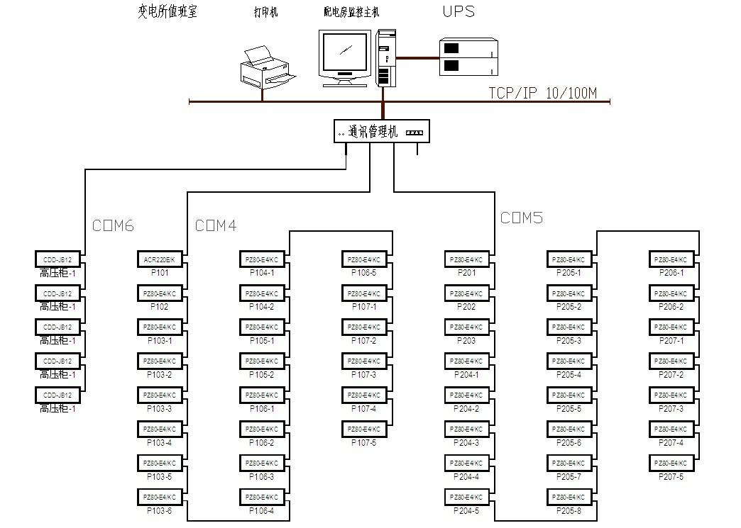 图1 机械设计制造研究所系统网络拓扑图 硬件设备选型: 四川机械设计制造研究所主站层位于一层总值班室内,电力监控系统的站控管理层设备具体包括:Acrel-2000电力监控系统工控机一套、打印机、UPS。负责将通讯管理层上传的数据解包,进行集中管理和分析,执行相关操作、以及整个变配电系统的整体监控。网络通讯层设备的选型主要从两个方面考虑,一个是用户需求,功能实现方面;二是根据现场情况,综合项目的费用来考虑的。针对这个项目来说,用户的需求常规,软件功能实现起来相对容易;现场情况比较简单,监控点数比较少,所以