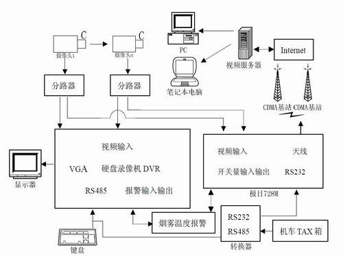为方便开发,缩短开发周期,拟采用硬盘录像机和无线视频传输模块为核心