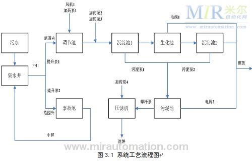 污水处理厂网络控制系统
