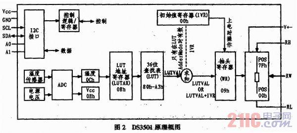 本设计通过配置相关寄存器使DS3501工作于LUT模式,电位器的抽头位置直接由LUT的输出控制。如图2所示,芯片以周期TFRAME查询温度传感器的输出,将ADC转化后的温度值存贮于温度寄存器(0Ch),根据此温度确定一个地址值并存储于LUT地址寄存器LUTAR(08h),读取LUT查找表中对应地址内的阻值并存入抽头寄存器WB(09h),实现抽头位置的自动调整。这一特性使得仅通过此芯片就可以完成对APD的偏压温度补偿,而不用借助微处理器进行计算和控制,简化了电路设计。其中,LUT查找表中的存储的阻