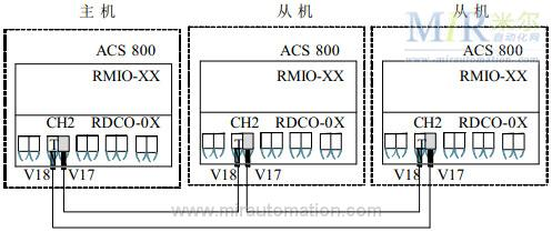 abbacs800变频器在莱钢转炉上的应用