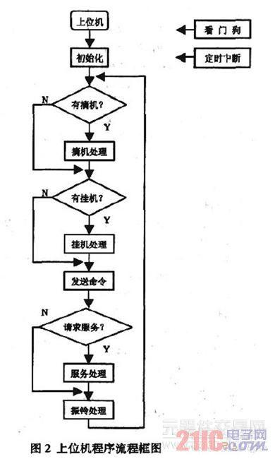 定时器处理模块配合振铃处理模块产生各种振