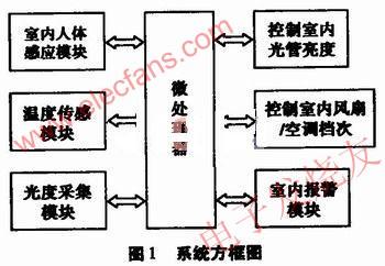 人体红外感应模块电路主要由人体被动红外探头,菲涅尔透镜,专用