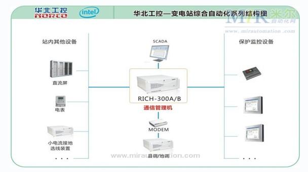 系统框架图:      产品介绍      ◆采用标准4u高度,19寸可