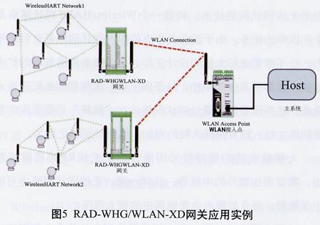 wirelesshart无线传感器网络技术及其应用wirelesshart无线传感器网络
