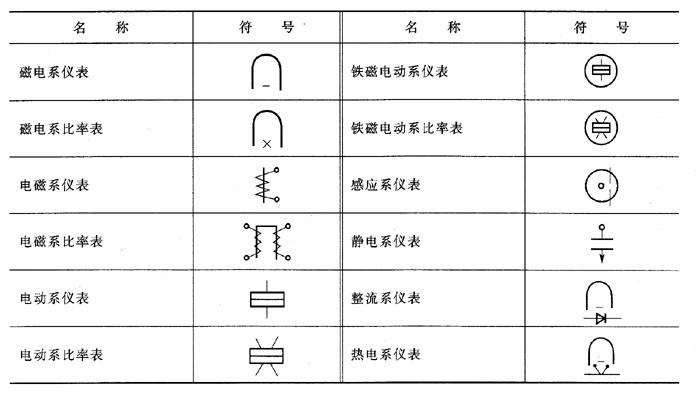 电工仪表设备的图形符号,盘面标记