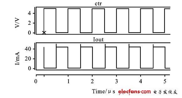 5%以内,负载电路的增加使得恒流结构的恒流精度与先前相比有所降低.