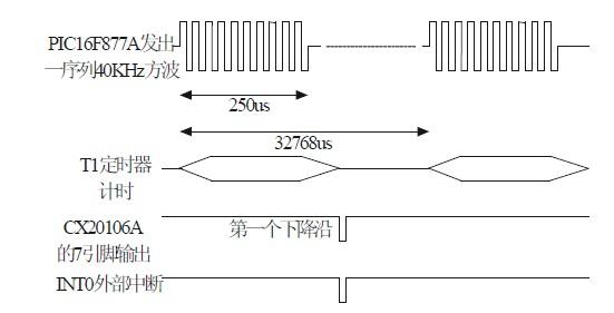基于单片机的超声测距报警系统设计方案