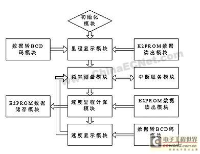 里程表设计    如图8所示