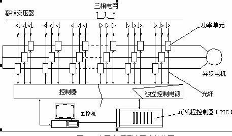 台达ae触摸屏在高压变频器上的应用