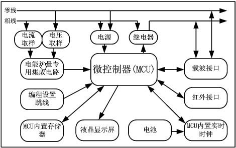 华邦单相电子式电能表基本知识概述