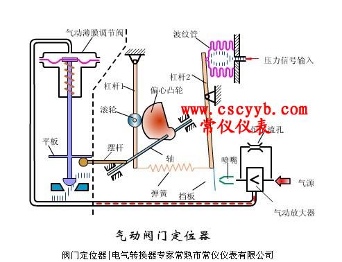 常仪教你电气阀门定位器的分类及工作原理