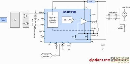 图3:dac161p997简化电流环路设计