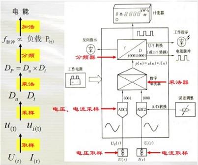 电子表结构及工作原理