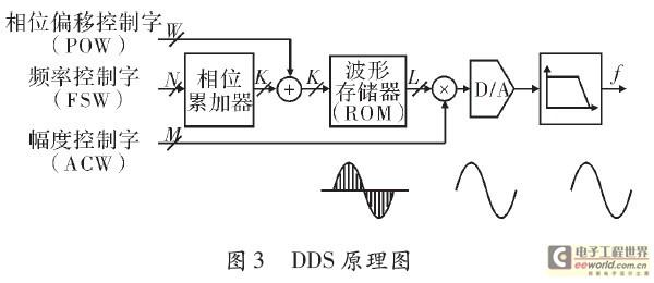 智能化频率特性测试仪系统组成及应用_扫频仪_应用