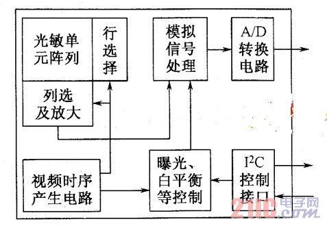 图2cmos芯片组成方框图