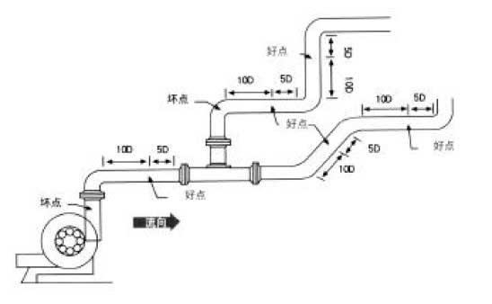 5,材质均匀密致,易于超声波传输的管段.