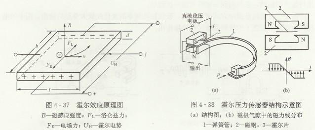 霍尔压力变送器工作原理及结构特点