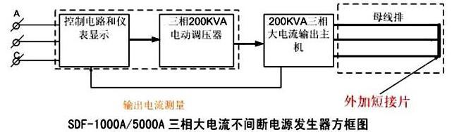 sdf-1000a/5000a-三相持续大电流发生器/三相大电流发生器
